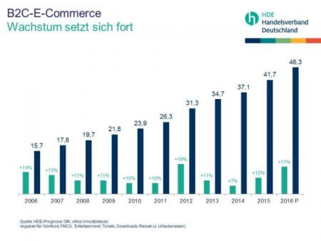 E-Commerce Handel 2015
