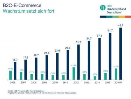 E-Commerce Handel 2015